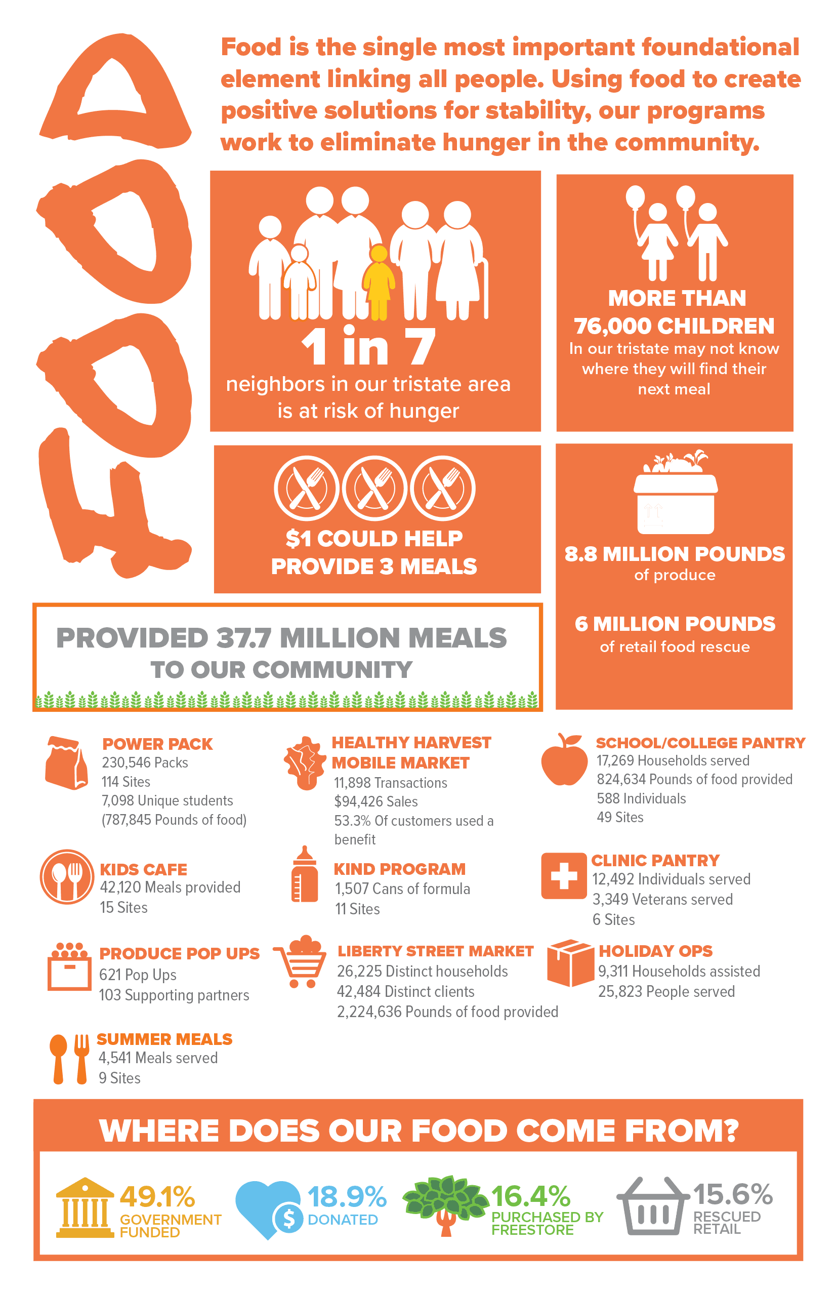 Fiscal Year 2020 Impact Report- Factsheet - Food